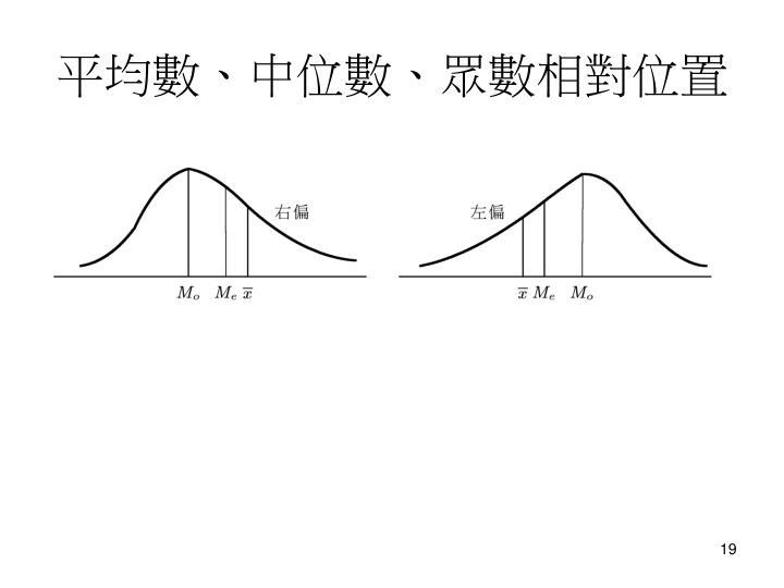 平均數、中位數、眾數相對位置
