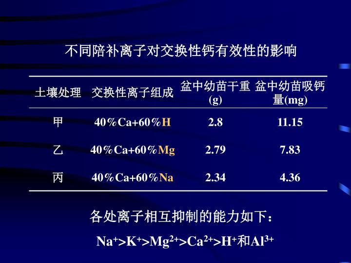 不同陪补离子对交换性钙有效性的影响