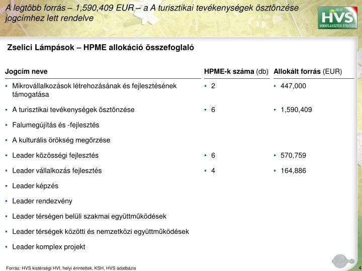 Zselici Lámpások – HPME allokáció összefoglaló
