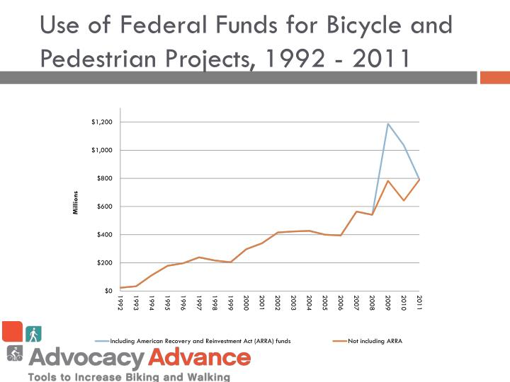 Use of Federal Funds for Bicycle and Pedestrian Projects, 1992 - 2011