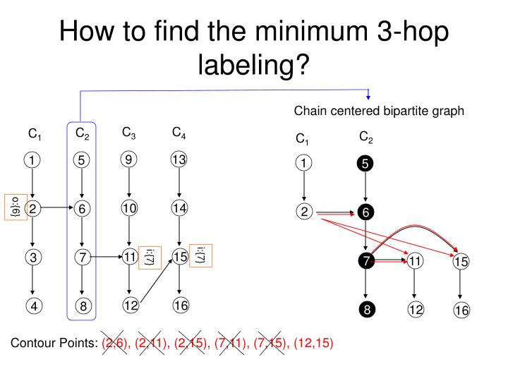How to find the minimum 3-hop labeling?