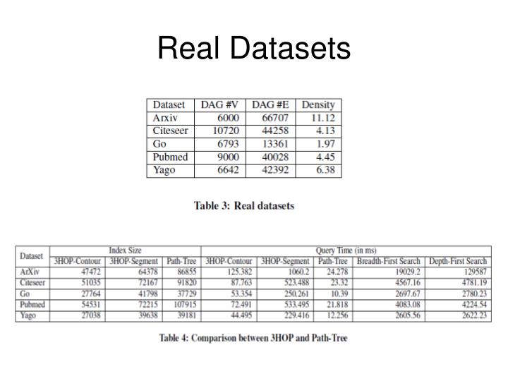 Real Datasets