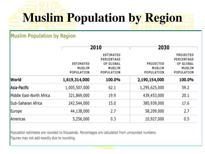Muslim Population by Region