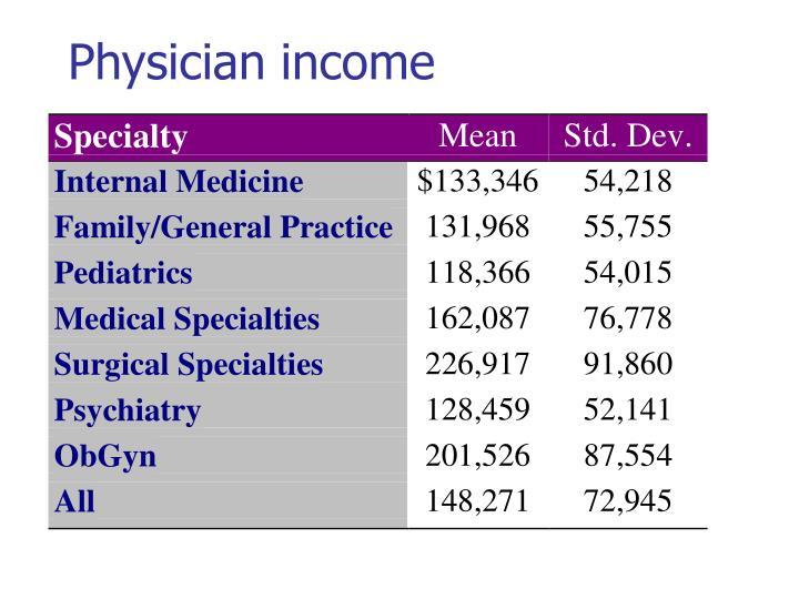 Physician income