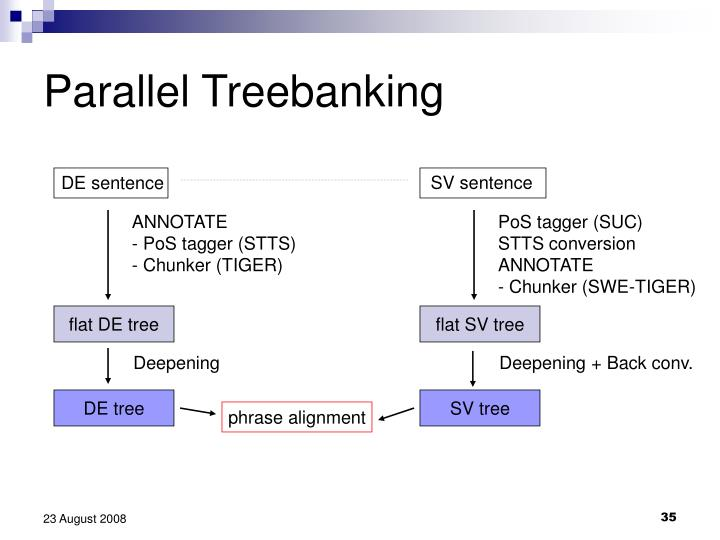 Parallel Treebanking