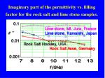 imaginary part of the permittivity vs filling factor for the rock salt and lime stone samples
