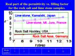 real part of the permittivity vs filling factor for the rock salt and lime stone samples