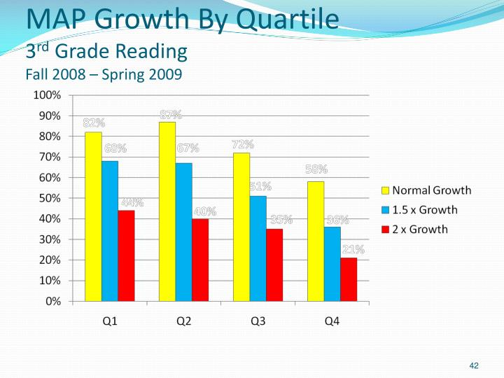 MAP Growth By Quartile