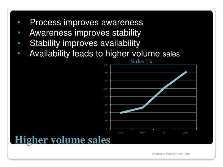Process improves awareness