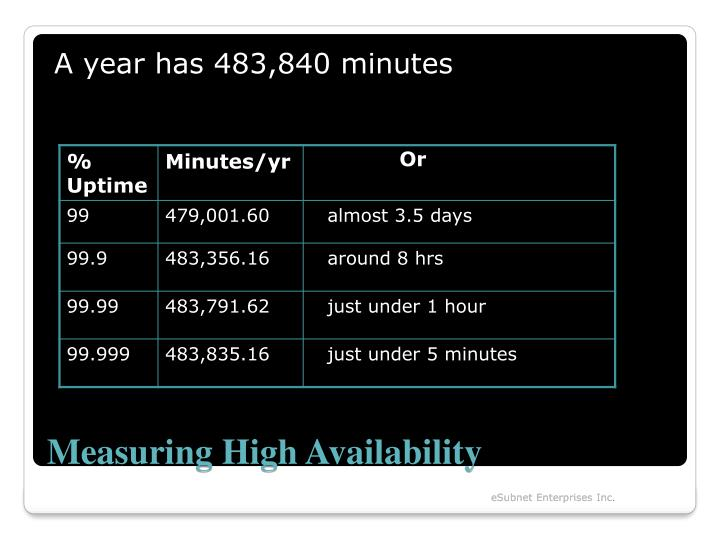 A year has 483,840 minutes