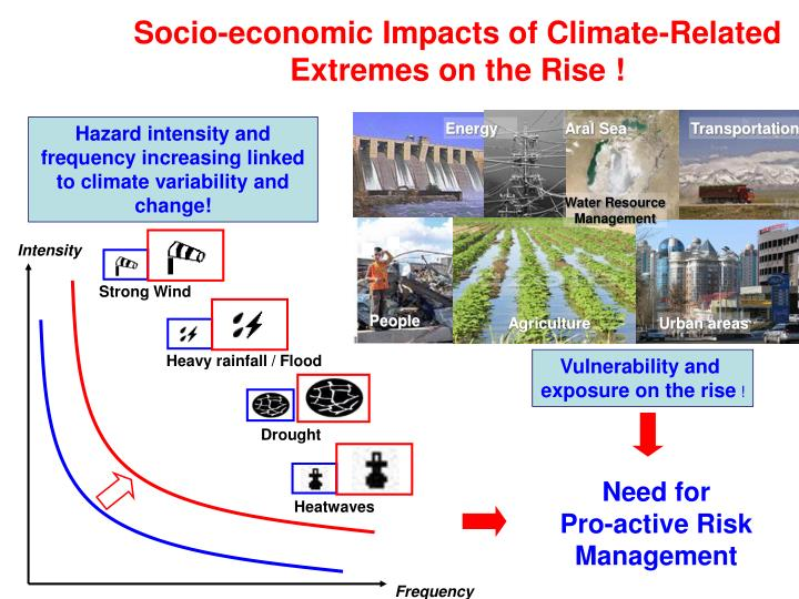 Socio economic impacts of climate related extremes on the rise