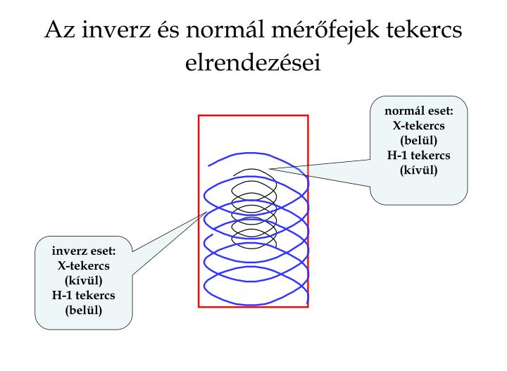 Az inverz és normál mérőfejek tekercs elrendezései