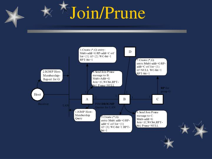 Join/Prune