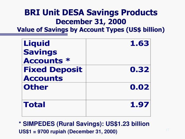 BRI Unit DESA Savings Products