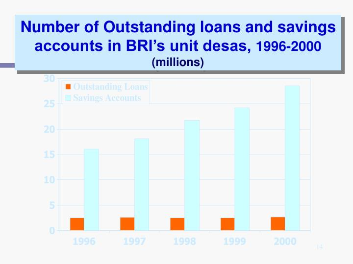 Number of Outstanding loans and savings accounts in BRI's unit desas,