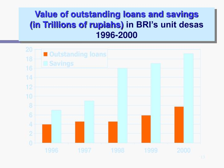 Value of outstanding loans and savings