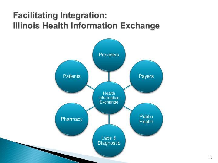 Facilitating Integration: