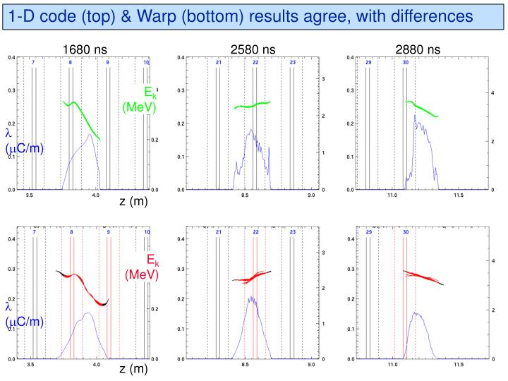 1-D code (top) & Warp (bottom) results agree, with differences