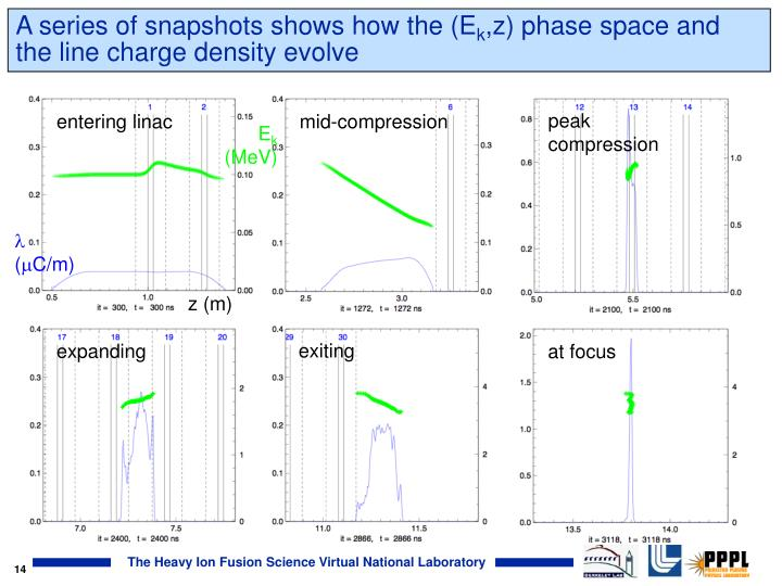 A series of snapshots shows how the (E