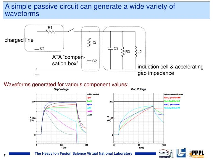 A simple passive circuit can generate a wide variety of waveforms