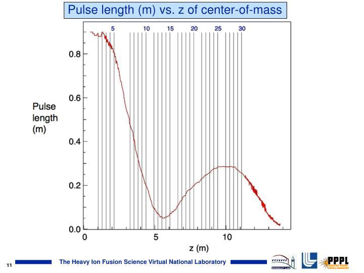 Pulse length (m) vs. z of center-of-mass
