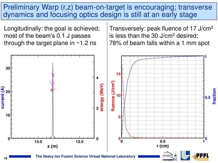 Preliminary Warp (r,z) beam-on-target is encouraging; transverse dynamics and focusing optics design is still at an early stage