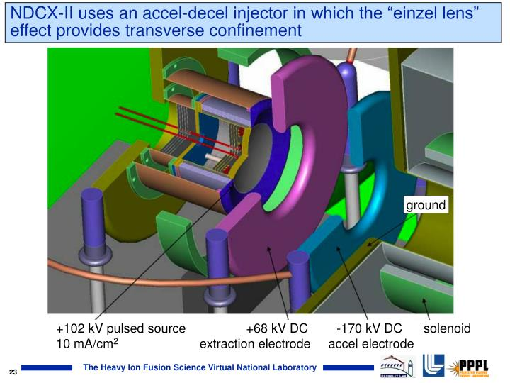 """NDCX-II uses an accel-decel injector in which the """"einzel lens"""" effect provides transverse confinement"""