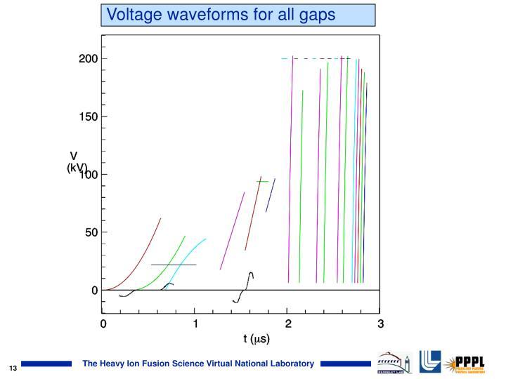 Voltage waveforms for all gaps