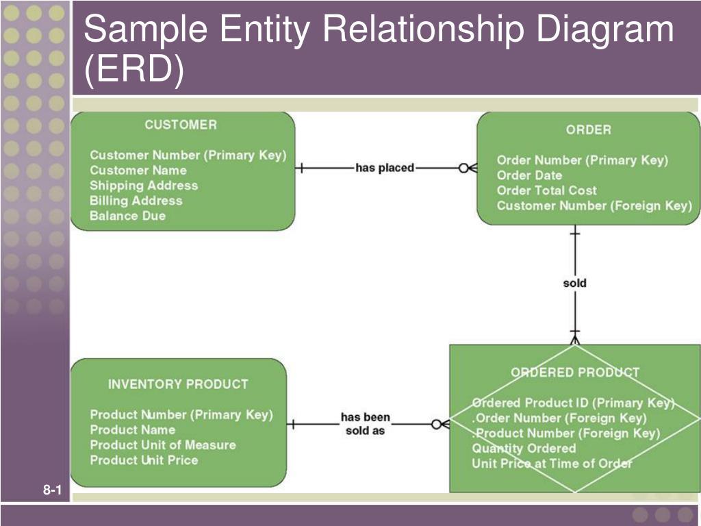 Ppt Sample Entity Relationship Diagram Erd Powerpoint