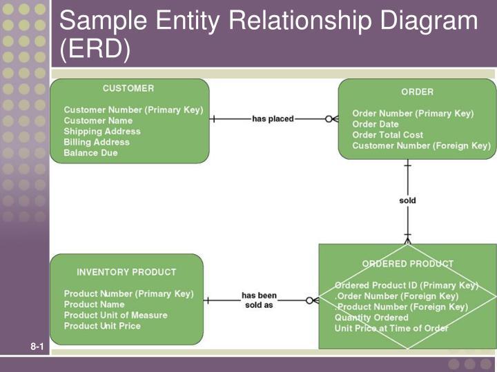 entity relationship diagram for address book