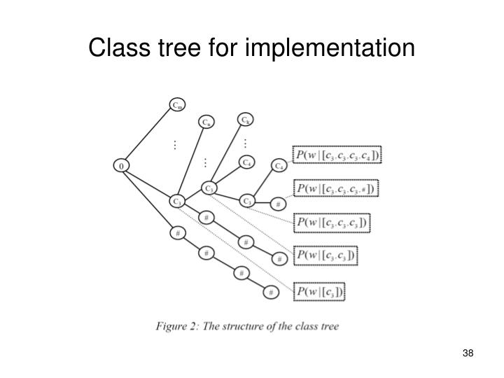 Class tree for implementation