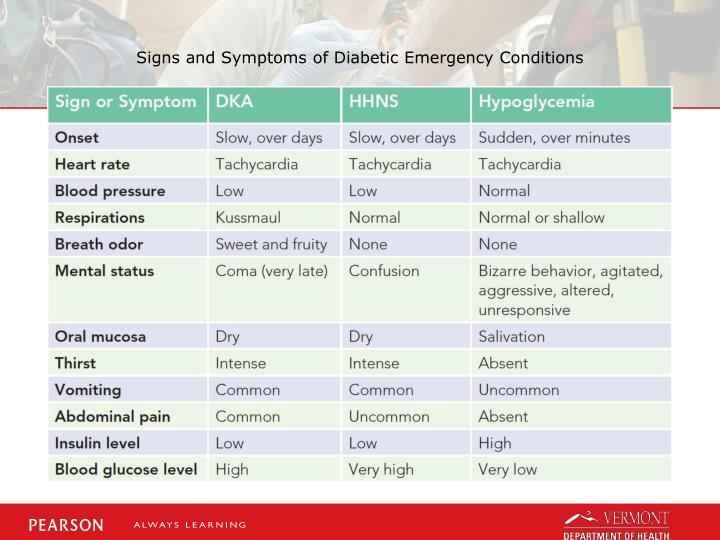Signs and Symptoms of Diabetic Emergency Conditions