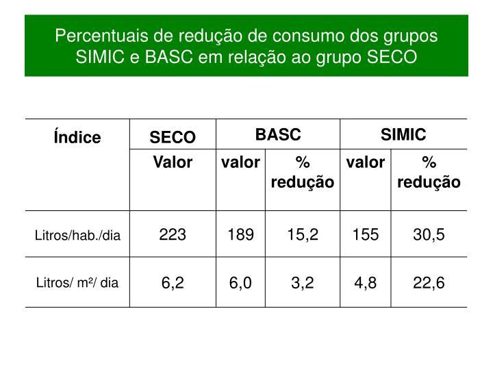 Percentuais de redução de consumo dos grupos SIMIC e BASC em relação ao grupo SECO