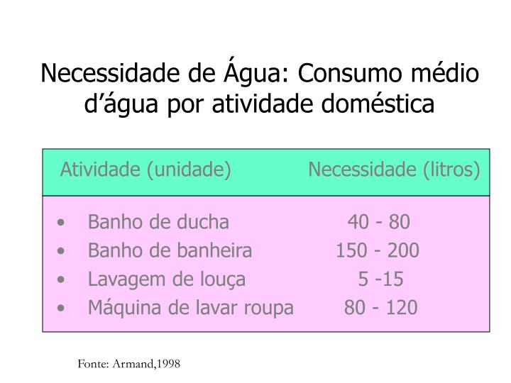 Necessidade de Água: Consumo médio d'água por atividade doméstica