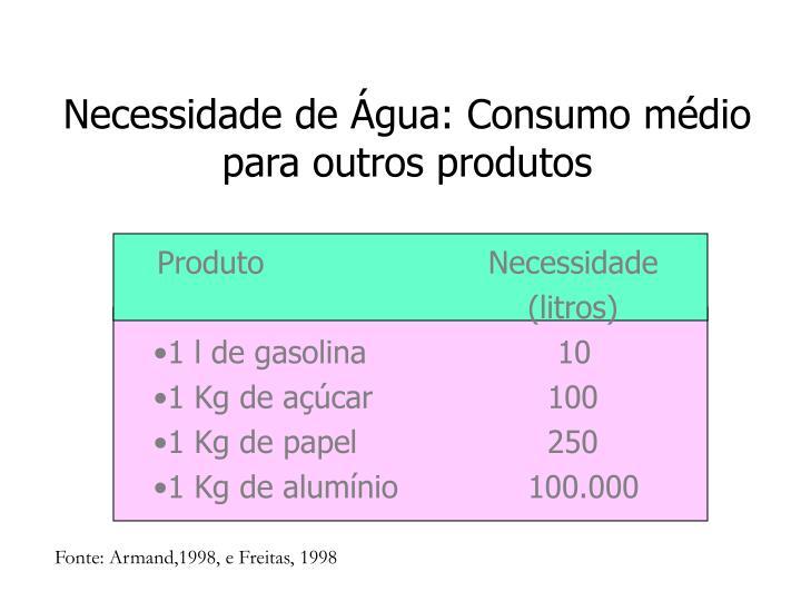 Necessidade de Água: Consumo médio para outros produtos