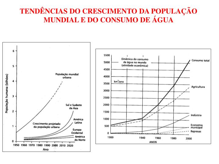TENDÊNCIAS DO CRESCIMENTO DA POPULAÇÃO MUNDIAL E DO CONSUMO DE ÁGUA
