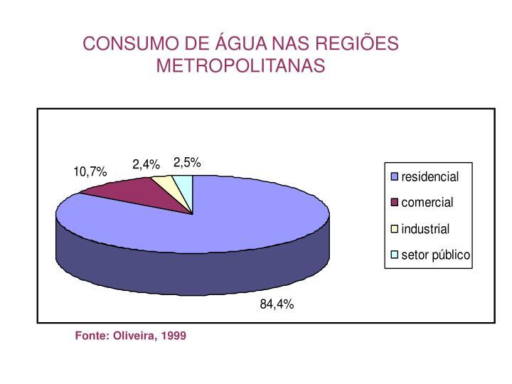 CONSUMO DE ÁGUA NAS REGIÕES METROPOLITANAS
