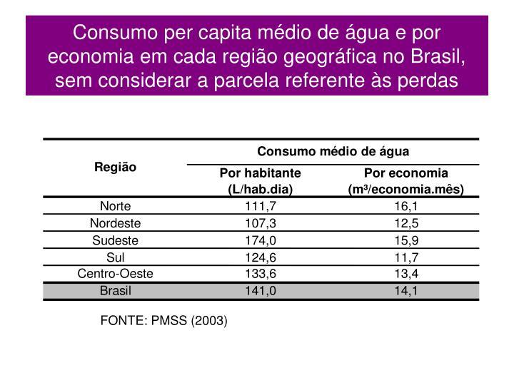 Consumo per capita médio de água e por economia em cada região geográfica no Brasil, sem considerar a parcela referente às perdas