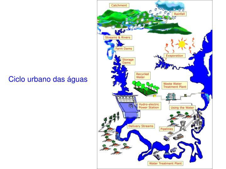 Ciclo urbano das águas
