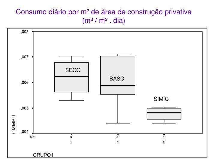 Consumo diário por m² de área de construção privativa