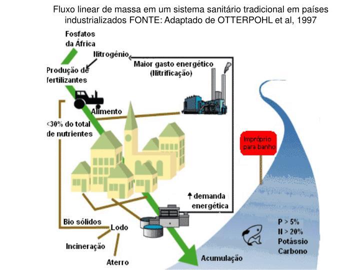 Fluxo linear de massa em um sistema sanitário tradicional em países industrializados FONTE: Adaptado de OTTERPOHL et al, 1997