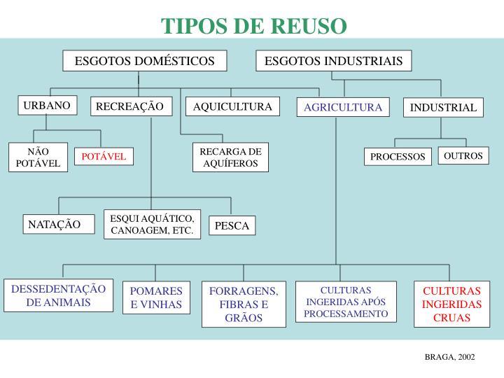 TIPOS DE REUSO