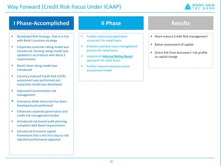 credit appraisal and credit risk management