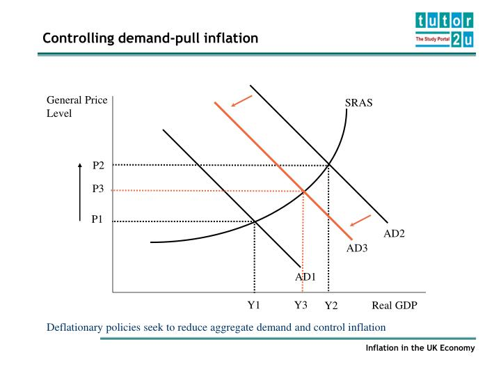 the definitions of inflation and deflation Inflation and deflation definition: inflation: inflation can be defined as a general rise in the price of goods and services that affect an economy alternatively, the reduction in the purchasing power of a currency is known as inflation.