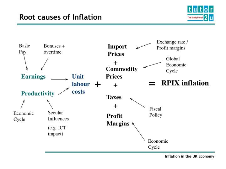 meaning and causes of inflation Causes of inflation: demand pull another means by which inflation can take place is a rise in demand relative to supply say there is an increase in the demand for housing during an economic expansion bottlenecks may arise in certain building supplies like lumber.