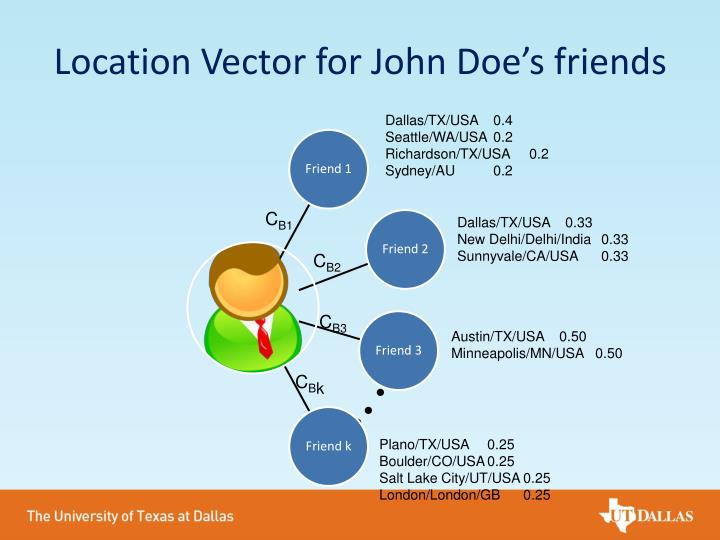 Location Vector for John Doe's friends