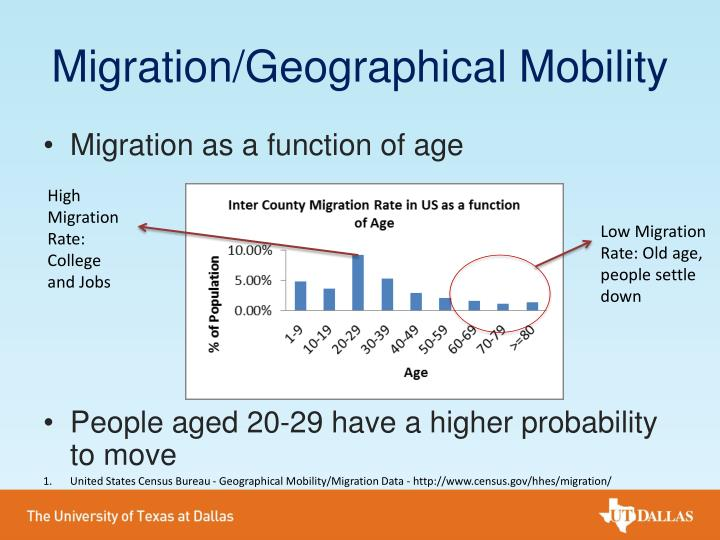 Migration/Geographical Mobility