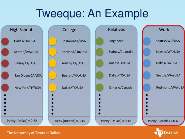 Tweeque: An Example