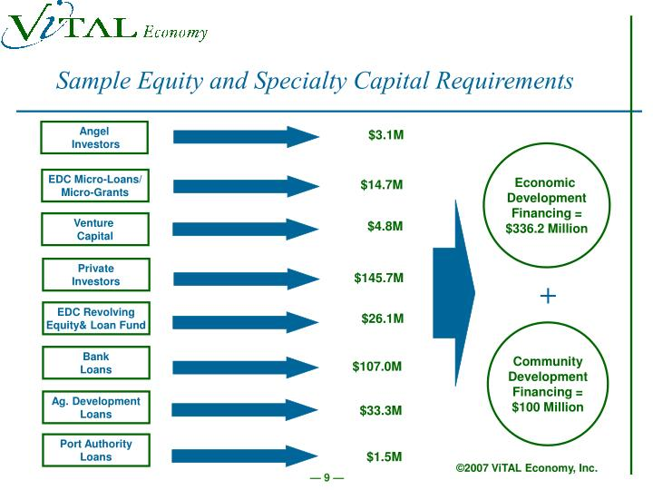 Sample Equity and Specialty Capital Requirements