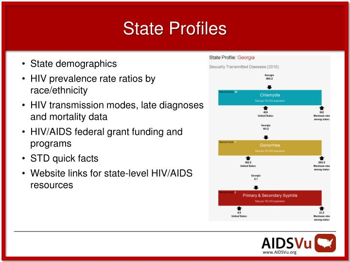 State Profiles